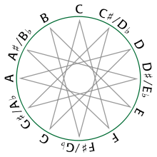 circle of fifths modern style